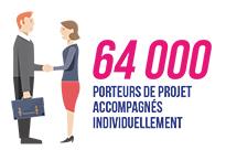 64 000 porteurs de projets accompagnés individuellement