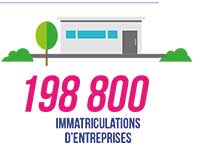 198 800 immatriculations d'entreprises