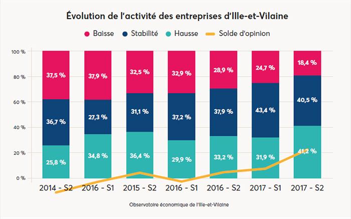Évolution de l'activité des entreprises d'Ille-et-Vilaine