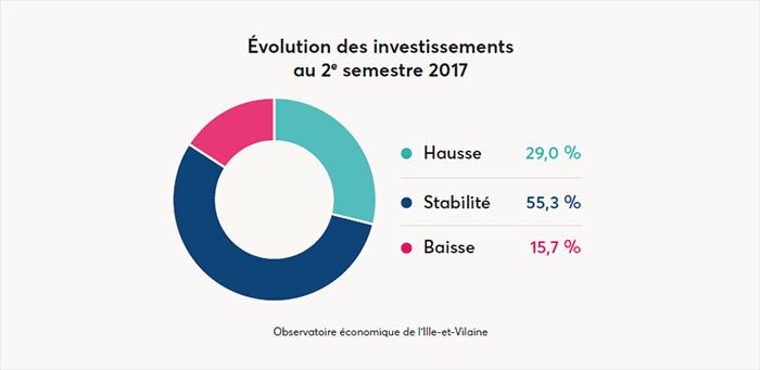Évolution des investissements au 2e semestre 2017