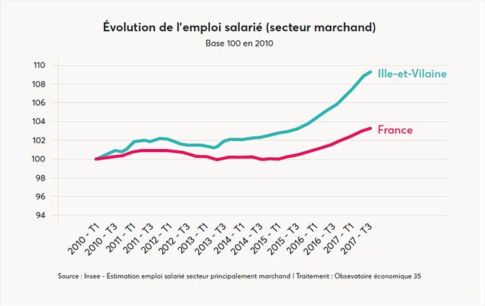 Évolution de l'emploi salarié (secteur marchand) Base 100 en 2010