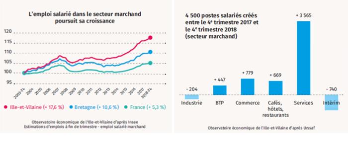 Découvrez tous les indicateurs 2018 du département d'Ille-et-Vilaine