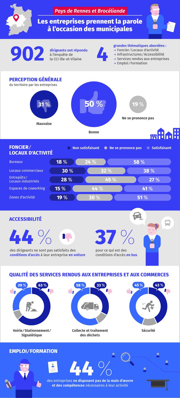Découvrez le point de vue des entreprises du Pays de Brocéliande et Rennes