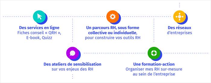 Structurer votre organisation RH