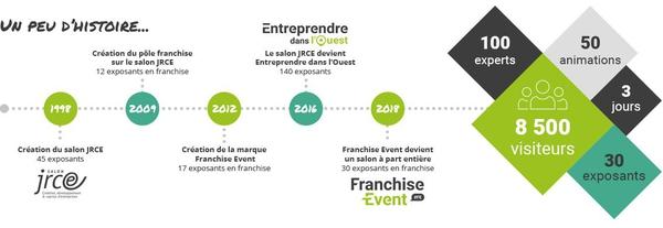 2018, lancement du salon Franchise Event